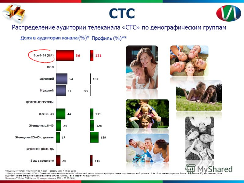 *По данным TV Index TNS Россия: 11 января - февраль 2011 г. 05:00-29:00. **Профиль – коэффициент Affinity. Показывает отношение численности той или иной демогр. группы в аудитории канала к численности этой группы в ЦА 4+. Если значения профиля больше