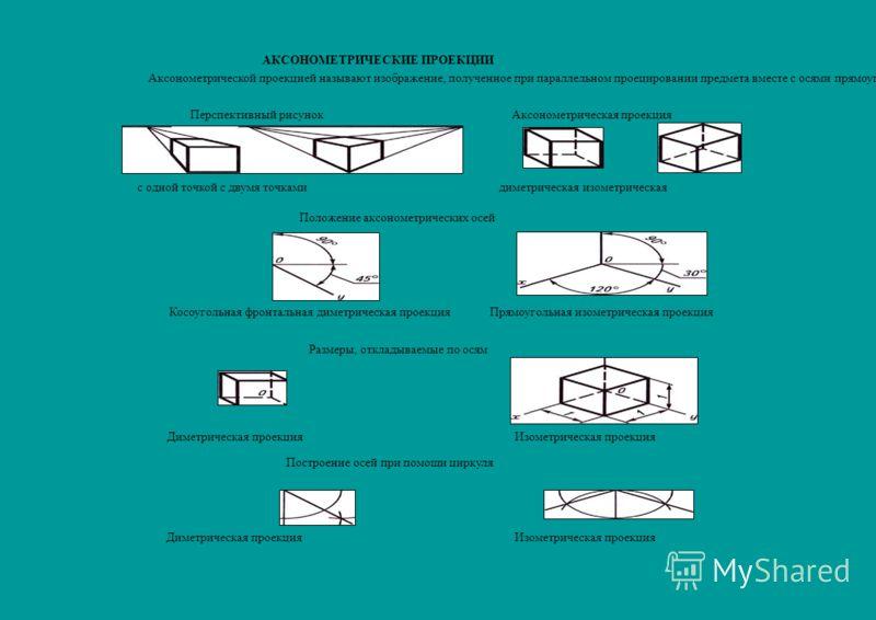 АКСОНОМЕТРИЧЕСКИЕ ПРОЕКЦИИ Аксонометрической проекцией называют изображение, полученное при параллельном проецировании предмета вместе с осями прямоугольных координат на какую-либо плоскость. Перспективный рисунокАксонометрическая проекция с одной то