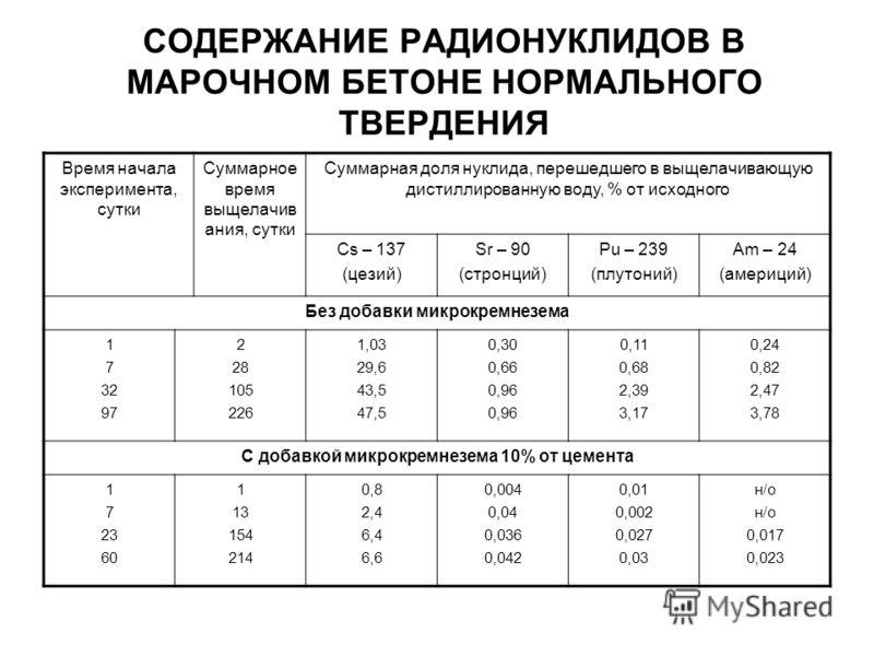 СОДЕРЖАНИЕ РАДИОНУКЛИДОВ В МАРОЧНОМ БЕТОНЕ НОРМАЛЬНОГО ТВЕРДЕНИЯ Время начала эксперимента, сутки Суммарное время выщелачив ания, сутки Суммарная доля нуклида, перешедшего в выщелачивающую дистиллированную воду, % от исходного Cs – 137 (цезий) Sr – 9