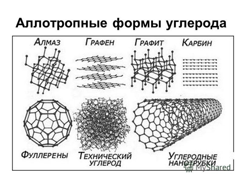 Аллотропные формы углерода