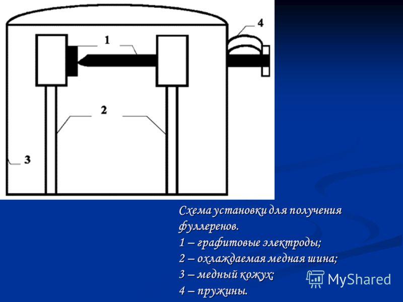 Схема установки для получения фуллеренов. 1 – графитовые электроды; 2 – охлаждаемая медная шина; 3 – медный кожух; 4 – пружины.