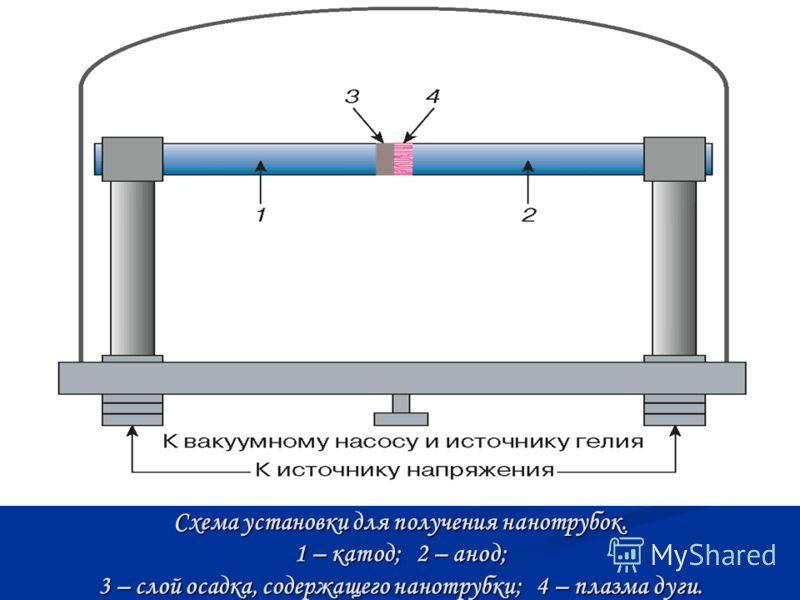 Схема установки для получения нанотрубок. 1 – катод; 2 – анод; 3 – слой осадка, содержащего нанотрубки; 4 – плазма дуги.