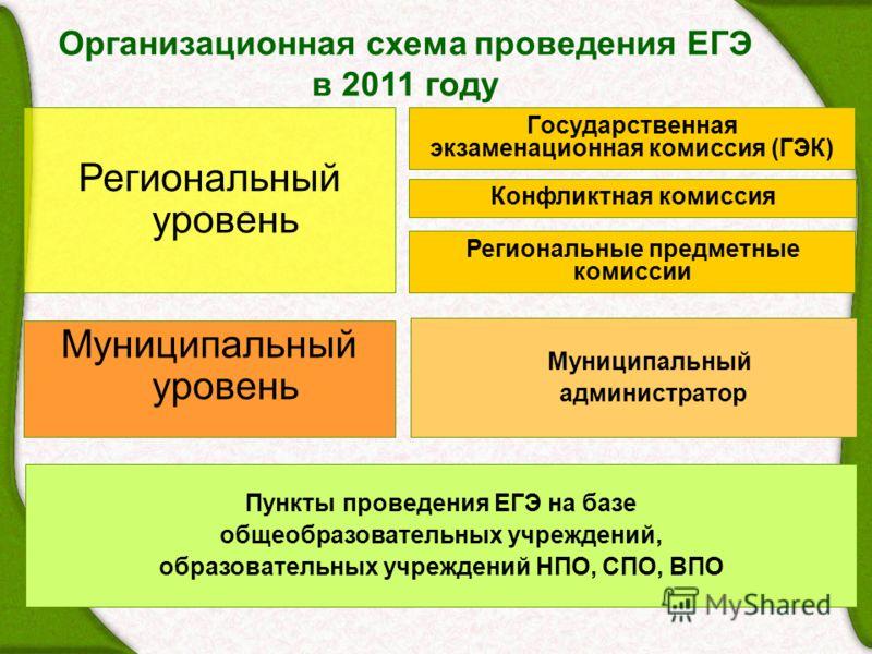 Организационная схема проведения ЕГЭ в 2011 году Государственная экзаменационная комиссия (ГЭК) Конфликтная комиссия Региональный уровень Муниципальный администратор Муниципальный уровень Пункты проведения ЕГЭ на базе общеобразовательных учреждений,