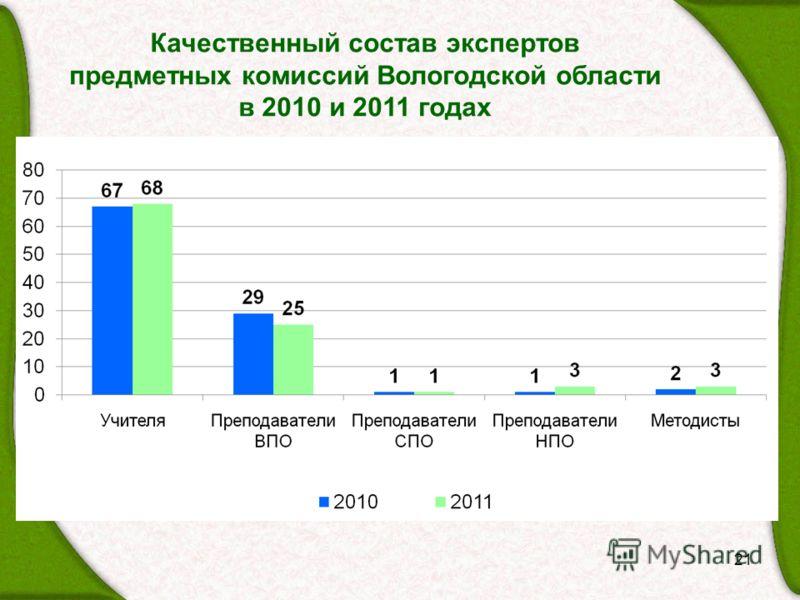 Качественный состав экспертов предметных комиссий Вологодской области в 2010 и 2011 годах 21