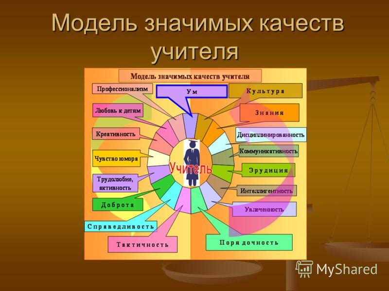 Модель значимых качеств учителя Модель значимых качеств учителя