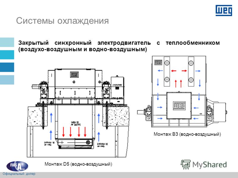 Закрытый синхронный электродвигатель с теплообменником (воздухо-воздушным и водно-воздушным) Монтаж D5 (водно-воздушный) Монтаж B3 (водно-воздушный) Системы охлаждения Официальный дилер
