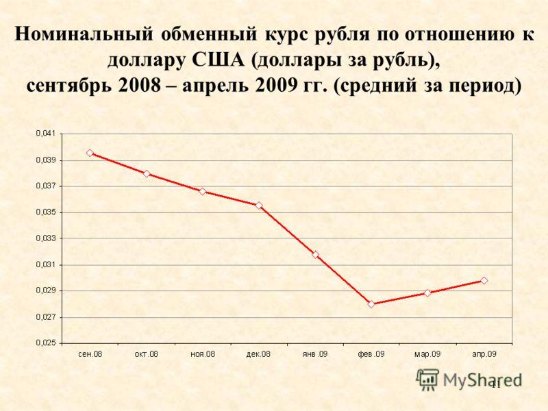 11 Номинальный обменный курс рубля по отношению к доллару США (доллары за рубль), сентябрь 2008 – апрель 2009 гг. (средний за период)