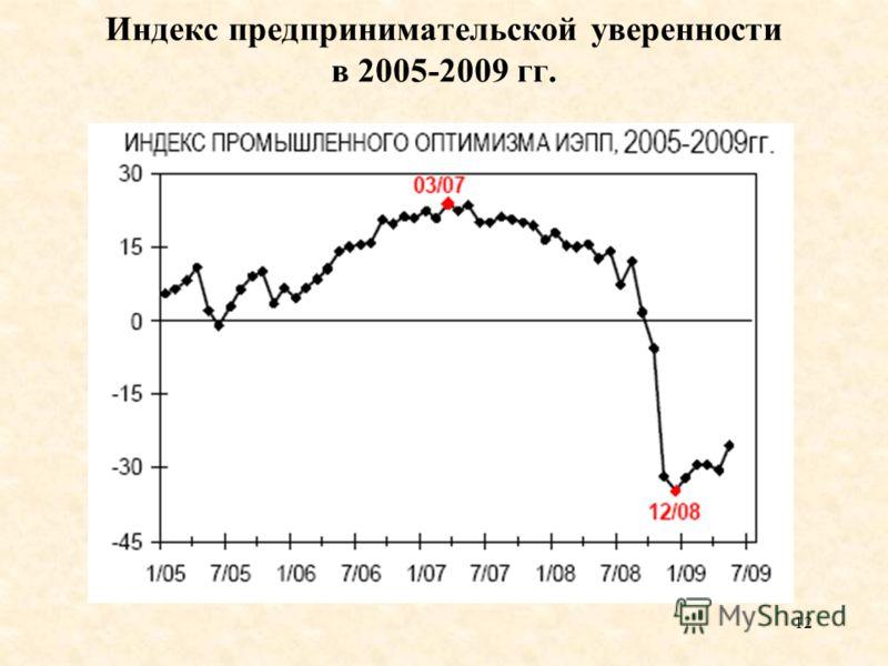 12 Индекс предпринимательской уверенности в 2005-2009 гг.