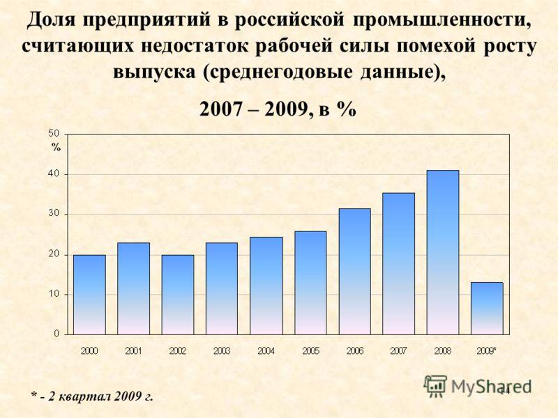 14 Доля предприятий в российской промышленности, считающих недостаток рабочей силы помехой росту выпуска (среднегодовые данные), 2007 – 2009, в % * - 2 квартал 2009 г.
