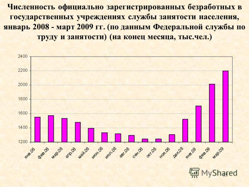 15 Численность официально зарегистрированных безработных в государственных учреждениях службы занятости населения, январь 2008 - март 2009 гг. (по данным Федеральной службы по труду и занятости) (на конец месяца, тыс.чел.)