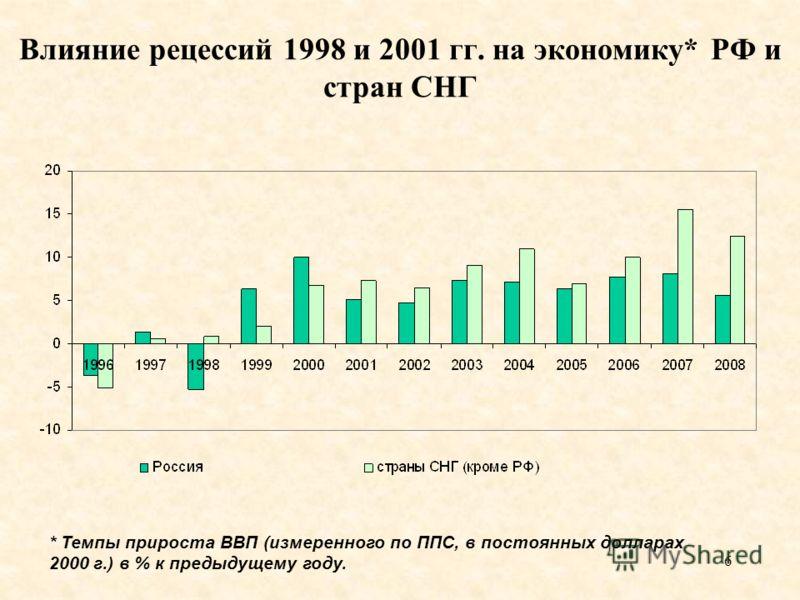 6 Влияние рецессий 1998 и 2001 гг. на экономику* РФ и стран СНГ * Темпы прироста ВВП (измеренного по ППС, в постоянных долларах 2000 г.) в % к предыдущему году.