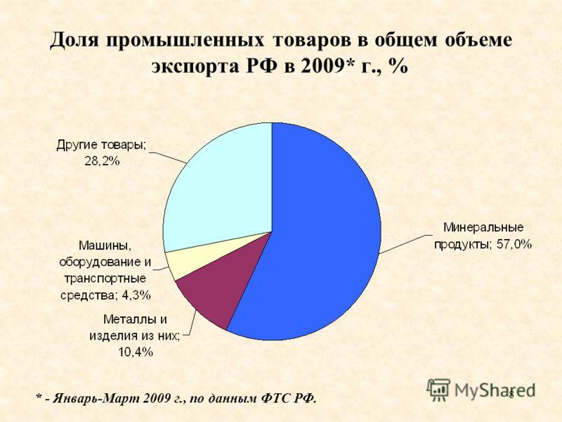 8 Доля промышленных товаров в общем объеме экспорта РФ в 2009* г., % * - Январь-Март 2009 г., по данным ФТС РФ.