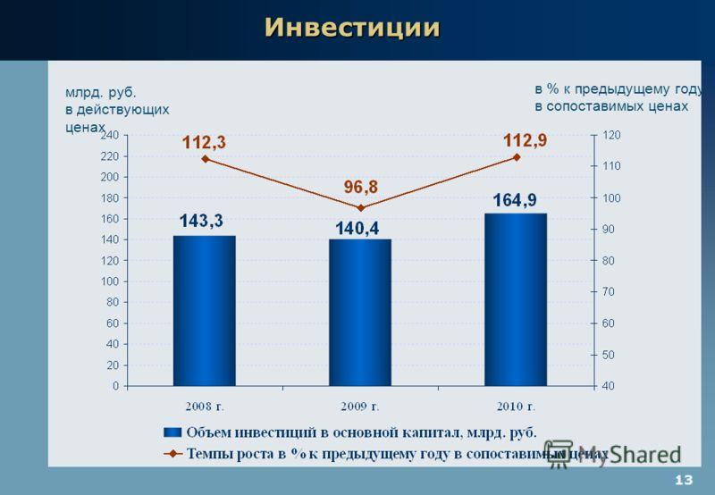 13 Инвестиции млрд. руб. в действующих ценах в % к предыдущему году в сопоставимых ценах