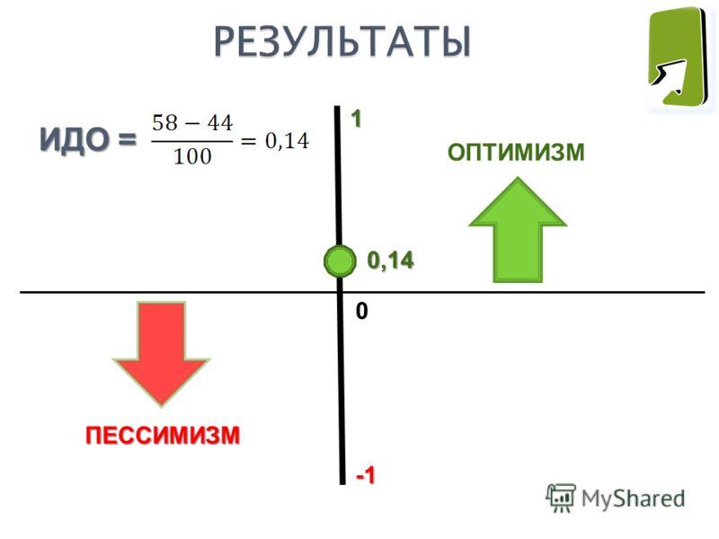 ОПТИМИЗМ ПЕССИМИЗМ ПЕССИМИЗМ 1 0 ИДО = 0,14