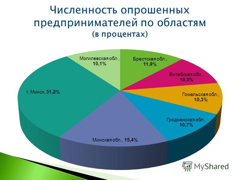 Численность опрошенных предпринимателей по областям (в процентах)