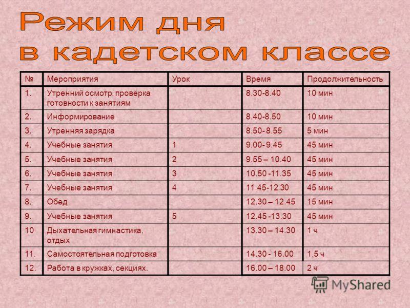 МероприятияУрокВремяПродолжительность 1.Утренний осмотр, проверка готовности к занятиям 8.30-8.4010 мин 2.Информирование8.40-8.5010 мин 3.Утренняя зарядка8.50- 8.555 мин 4.Учебные занятия19.00- 9.4545 мин 5.Учебные занятия29.55 – 10.4045 мин 6.Учебны