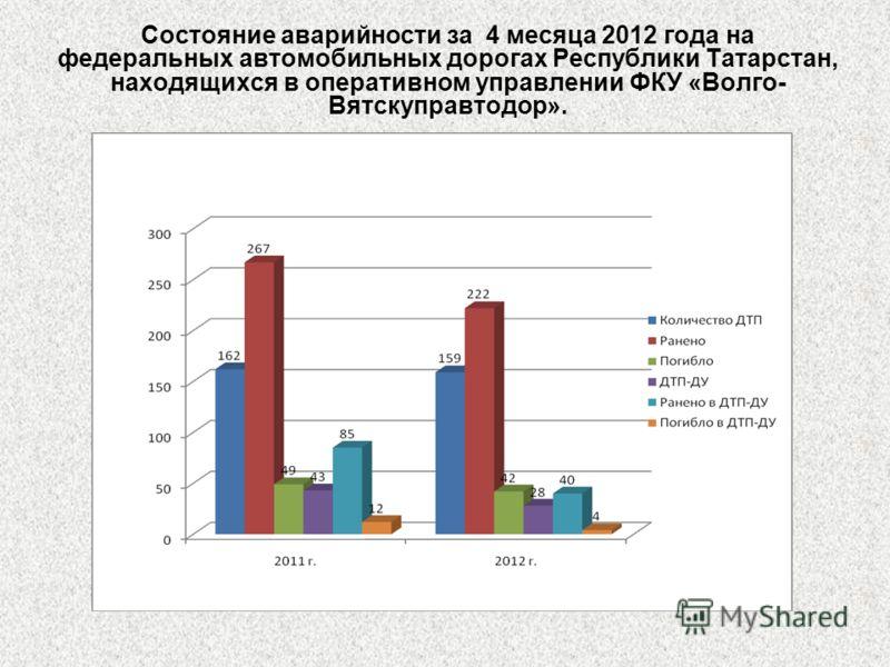 Состояние аварийности за 4 месяца 2012 года на федеральных автомобильных дорогах Республики Татарстан, находящихся в оперативном управлении ФКУ «Волго- Вятскуправтодор».