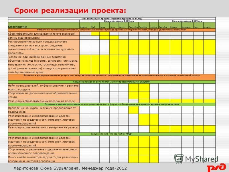 Сроки реализации проекта: Харитонова Оюна Бурьяловна, Менеджер года-2012 План реализации проекта