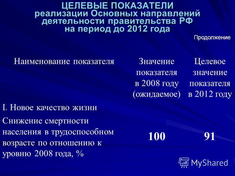 ЦЕЛЕВЫЕ ПОКАЗАТЕЛИ реализации Основных направлений деятельности правительства РФ на период до 2012 года Наименование показателяЗначение показателя в 2008 году (ожидаемое) Целевое значение показателя в 2012 году I. Новое качество жизни Снижение смертн