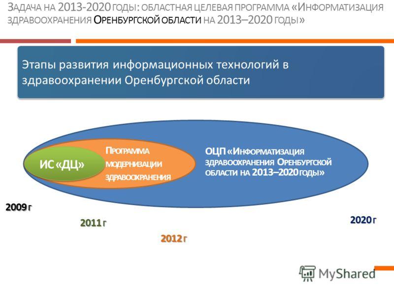 З АДАЧА НА 2013-2020 ГОДЫ : ОБЛАСТНАЯ ЦЕЛЕВАЯ ПРОГРАММА «И НФОРМАТИЗАЦИЯ ЗДРАВООХРАНЕНИЯ О РЕНБУРГСКОЙ ОБЛАСТИ НА 2013–2020 ГОДЫ » Этапы развития информационных технологий в здравоохранении Оренбургской области 2009 Г 2011 Г 2012 Г 2020 Г ОЦП «И НФОР