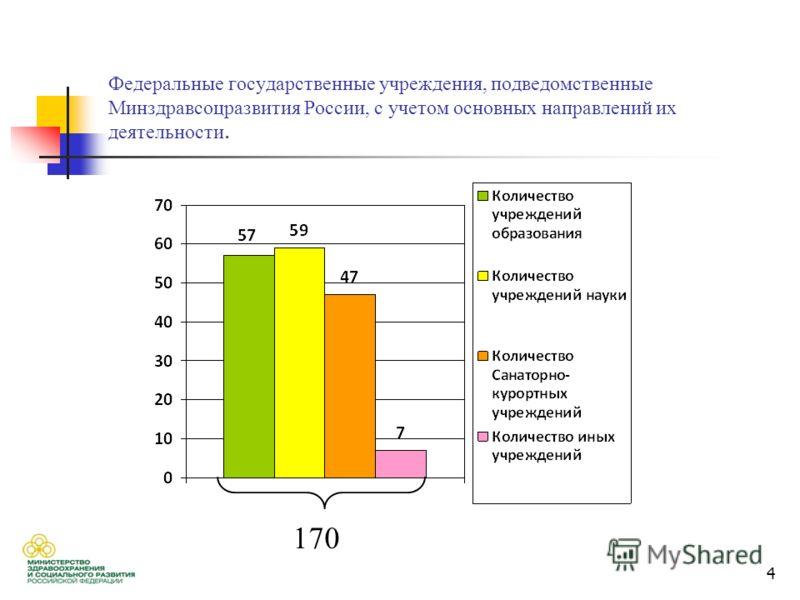 4 170 Федеральные государственные учреждения, подведомственные Минздравсоцразвития России, с учетом основных направлений их деятельности. 170