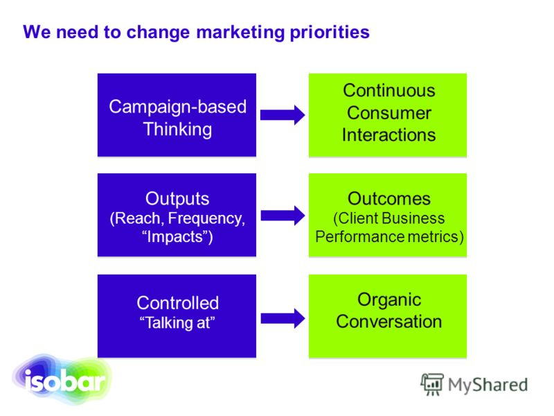 We need to change marketing priorities Campaign-based Thinking Continuous Consumer Interactions Outputs (Reach, Frequency, Impacts) Outcomes (Client Business Performance metrics) Controlled Talking at Organic Conversation
