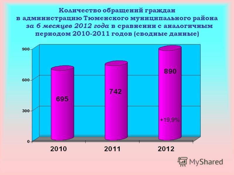 Количество обращений граждан в администрацию Тюменского муниципального района за 6 месяцев 2012 года в сравнении с аналогичным периодом 2010-2011 годов (сводные данные) +19,9%