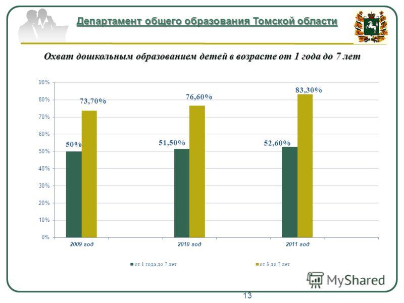 Департамент общего образования Томской области Охват дошкольным образованием детей в возрасте от 1 года до 7 лет 13