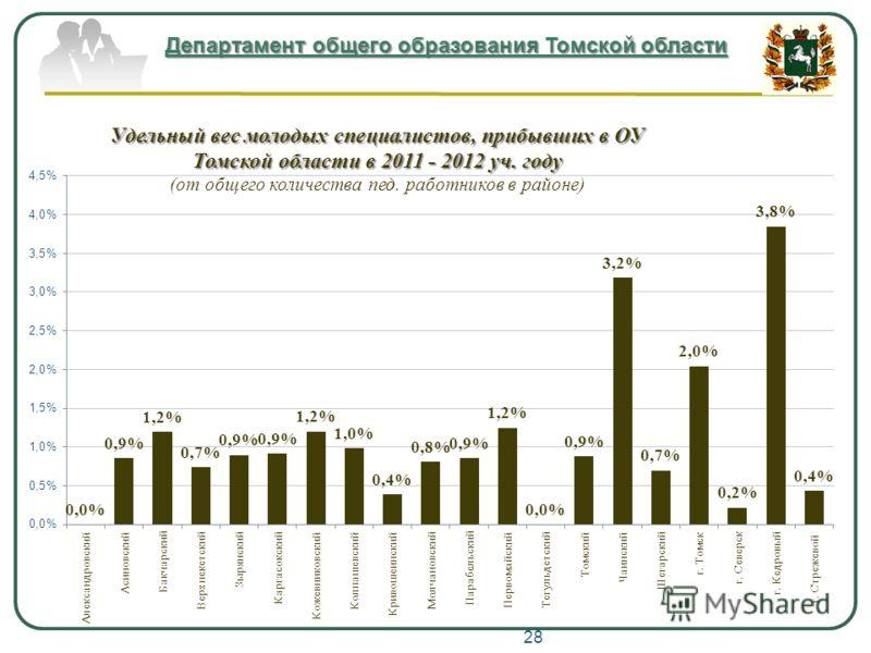 Департамент общего образования Томской области 28