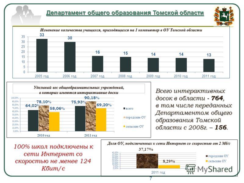 Всего интерактивных досок в области - 764, в том числе переданных Департаментом общего образования Томской области с 2008г. – 156. 100% школ подключены к сети Интернет со скоростью не менее 124 Кбит/с 7