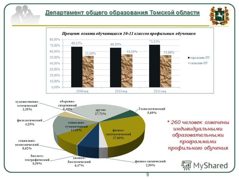 Департамент общего образования Томской области * 260 человек охвачены индивидуальными образовательными программами профильного обучения 9