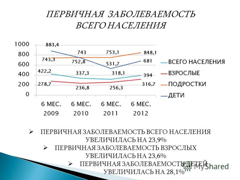 ПЕРВИЧНАЯ ЗАБОЛЕВАЕМОСТЬ ВСЕГО НАСЕЛЕНИЯ УВЕЛИЧИЛАСЬ НА 23,9% ПЕРВИЧНАЯ ЗАБОЛЕВАЕМОСТЬ ВЗРОСЛЫХ УВЕЛИЧИЛАСЬ НА 23,6% ПЕРВИЧНАЯ ЗАБОЛЕВАЕМОСТЬ ДЕТЕЙ УВЕЛИЧИЛАСЬ НА 28,1%