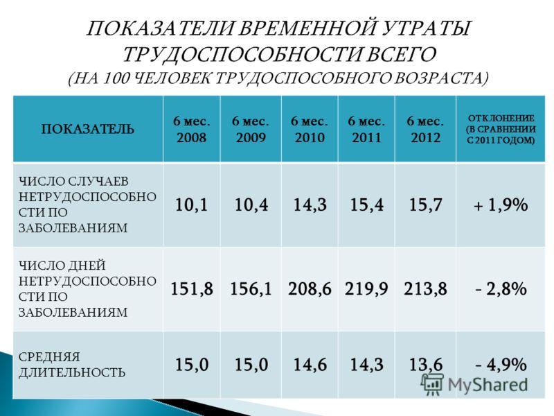 ПОКАЗАТЕЛЬ 6 мес. 2008 6 мес. 2009 6 мес. 2010 6 мес. 2011 6 мес. 2012 ОТКЛОНЕНИЕ (В СРАВНЕНИИ С 2011 ГОДОМ) ЧИСЛО СЛУЧАЕВ НЕТРУДОСПОСОБНО СТИ ПО ЗАБОЛЕВАНИЯМ 10,110,414,315,415,7+ 1,9% ЧИСЛО ДНЕЙ НЕТРУДОСПОСОБНО СТИ ПО ЗАБОЛЕВАНИЯМ 151,8156,1208,621