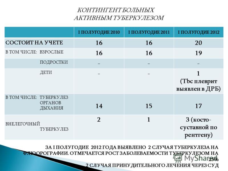 КОНТИНГЕНТ БОЛЬНЫХ АКТИВНЫМ ТУБЕРКУЛЕЗОМ I ПОЛУГОДИЕ 2010I ПОЛУГОДИЕ 2011I ПОЛУГОДИЕ 2012 СОСТОИТ НА УЧЕТЕ 16 20 В ТОМ ЧИСЛЕ: ВЗРОСЛЫЕ 16 19 ПОДРОСТКИ --- ДЕТИ --1 (Tbc плеврит выявлен в ДРБ) В ТОМ ЧИСЛЕ: ТУБЕРКУЛЕЗ ОРГАНОВ ДЫХАНИЯ 141517 ВНЕЛЕГОЧНЫЙ