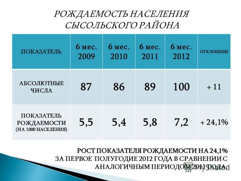ПОКАЗАТЕЛЬ 6 мес. 2009 6 мес. 2010 6 мес. 2011 6 мес. 2012 ОТКЛОНЕНИЕ АБСОЛЮТНЫЕ ЧИСЛА 878689100 + 11 ПОКАЗАТЕЛЬ РОЖДАЕМОСТИ (НА 1000 НАСЕЛЕНИЯ) 5,55,45,87,2 + 24,1% РОСТ ПОКАЗАТЕЛЯ РОЖДАЕМОСТИ НА 24,1% ЗА ПЕРВОЕ ПОЛУГОДИЕ 2012 ГОДА В СРАВНЕНИИ С АНА