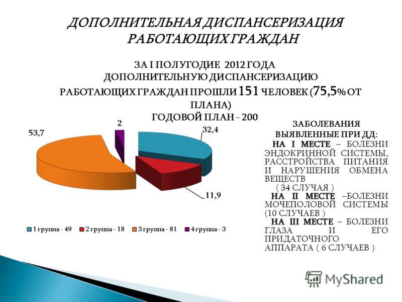 ДОПОЛНИТЕЛЬНАЯ ДИСПАНСЕРИЗАЦИЯ РАБОТАЮЩИХ ГРАЖДАН ЗА I ПОЛУГОДИЕ 2012 ГОДА ДОПОЛНИТЕЛЬНУЮ ДИСПАНСЕРИЗАЦИЮ РАБОТАЮЩИХ ГРАЖДАН ПРОШЛИ 151 ЧЕЛОВЕК ( 75,5 % ОТ ПЛАНА) ГОДОВОЙ ПЛАН - 200 ЗАБОЛЕВАНИЯ ВЫЯВЛЕННЫЕ ПРИ ДД: НА I МЕСТЕ НА I МЕСТЕ – БОЛЕЗНИ ЭНДОК