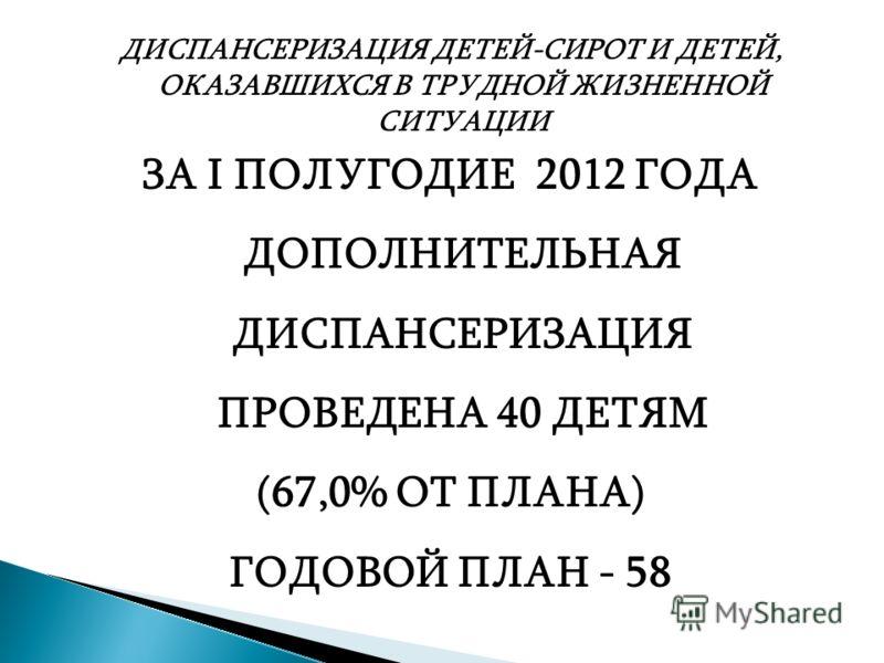 ДИСПАНСЕРИЗАЦИЯ ДЕТЕЙ-СИРОТ И ДЕТЕЙ, ОКАЗАВШИХСЯ В ТРУДНОЙ ЖИЗНЕННОЙ СИТУАЦИИ ЗА I ПОЛУГОДИЕ 2012 ГОДА ДОПОЛНИТЕЛЬНАЯ ДИСПАНСЕРИЗАЦИЯ ПРОВЕДЕНА 40 ДЕТЯМ (67,0% ОТ ПЛАНА) ГОДОВОЙ ПЛАН - 58