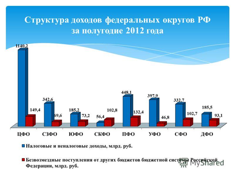 Структура доходов федеральных округов РФ за полугодие 2012 года