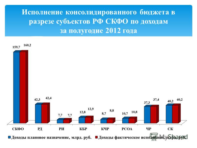 Исполнение консолидированного бюджета в разрезе субъектов РФ СКФО по доходам за полугодие 2012 года
