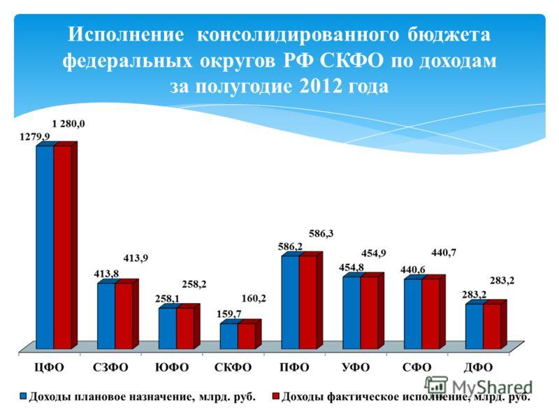 Исполнение консолидированного бюджета федеральных округов РФ СКФО по доходам за полугодие 2012 года
