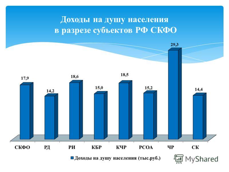 Доходы на душу населения в разрезе субъектов РФ СКФО