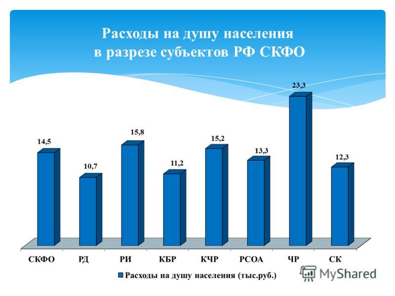 Расходы на душу населения в разрезе субъектов РФ СКФО