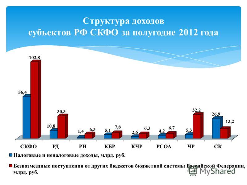 Структура доходов субъектов РФ СКФО за полугодие 2012 года