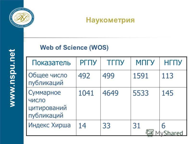 www.nspu.net Наукометрия ПоказательРГПУТГПУМПГУНГПУ Общее число публикаций 4924991591113 Суммарное число цитирований публикаций 104146495533145 Индекс Хирша 1433316 Web of Science (WOS)