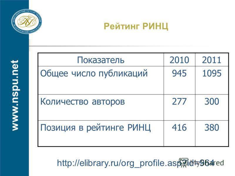 www.nspu.net Рейтинг РИНЦ http://elibrary.ru/org_profile.asp?id=964 Показатель20102011 Общее число публикаций9451095 Количество авторов277300 Позиция в рейтинге РИНЦ416380