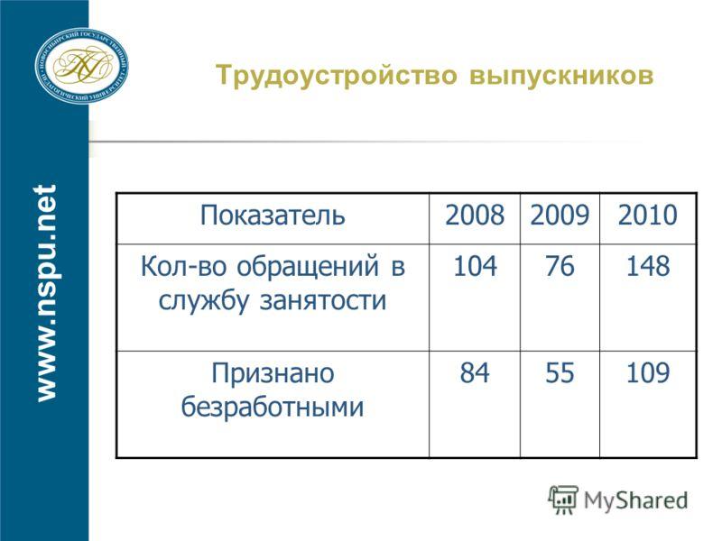 www.nspu.net Трудоустройство выпускников Показатель200820092010 Кол-во обращений в службу занятости 10476148 Признано безработными 8455109