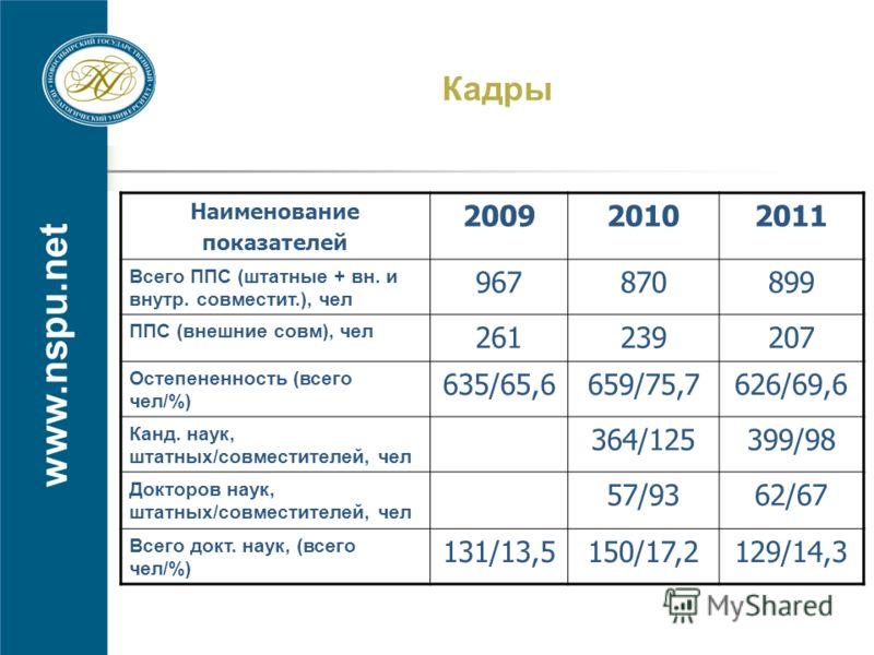 www.nspu.net Кадры Наименование показателей 200920102011 Всего ППС (штатные + вн. и внутр. совместит.), чел 967870899 ППС (внешние совм), чел 261239207 Остепененность (всего чел/%) 635/65,6659/75,7626/69,6 Канд. наук, штатных/совместителей, чел 364/1
