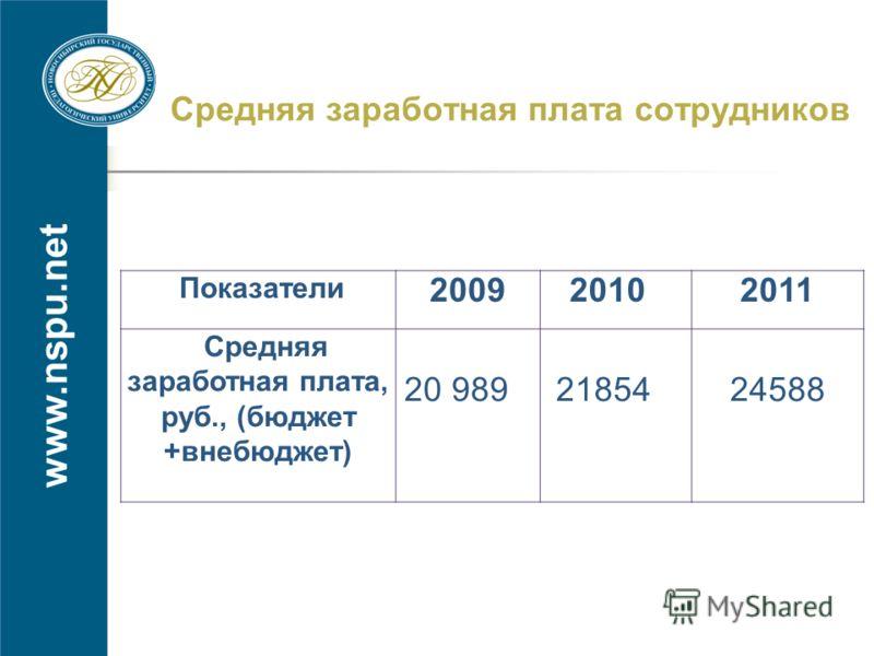 www.nspu.net Средняя заработная плата сотрудников Показатели 2009 20102011 Средняя заработная плата, руб., (бюджет +внебюджет) 20 989 2185424588