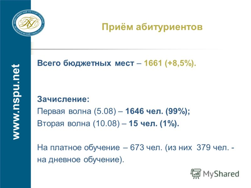 www.nspu.net Приём абитуриентов Всего бюджетных мест – 1661 (+8,5%). Зачисление: Первая волна (5.08) – 1646 чел. (99%); Вторая волна (10.08) – 15 чел. (1%). На платное обучение – 673 чел. (из них 379 чел. - на дневное обучение).