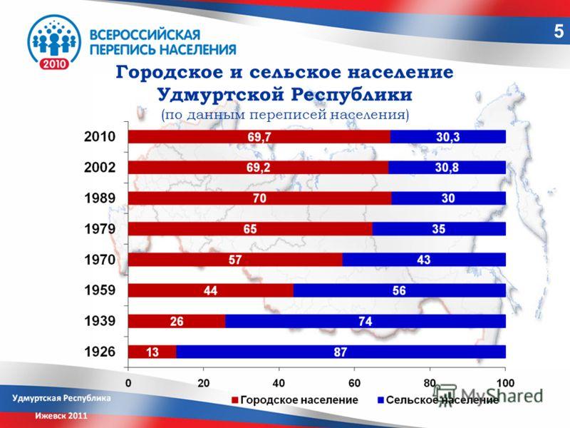 Городское и сельское население Удмуртской Республики (по данным переписей населения) 5